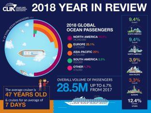 Clia numeri 2018 passeggeri crociere
